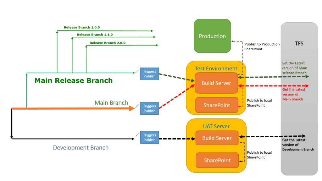 TFS Build with Branching Strategy